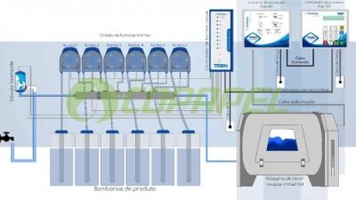 CLAX UNIMAX DLP6 CPU PLUS E AUTOMAÇÃO